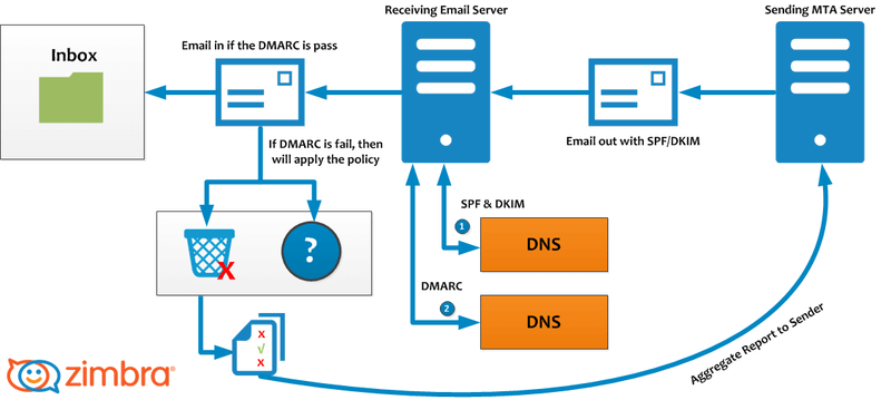 DKIM, SPF ve DMARC